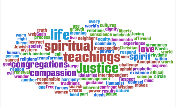 Principles and Purposes Wordle